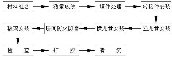 幕墙施工工艺流程图