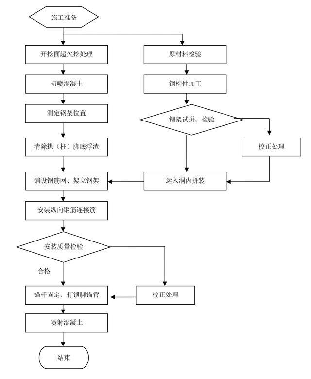 施工工序流程图图片