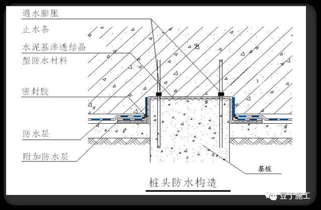 地下室防水现场v经验经验总结-施工技术图纸PPTA0大字号多打印知识图片