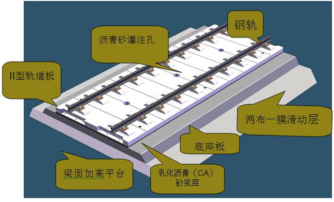 crts ii型板无砟轨道施工标准要求有哪些